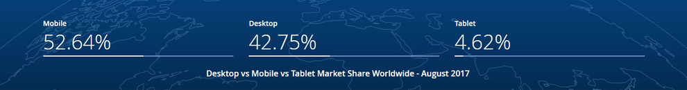 Desktop VS mobil VS tablet